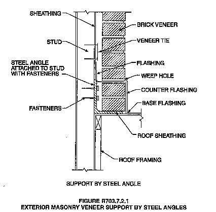 Design And Construction Of Brick Climbs